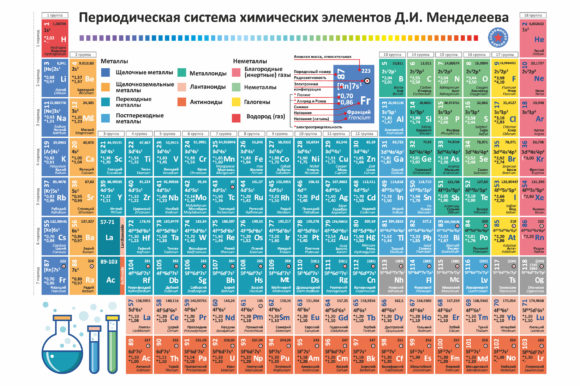 Print on Demand: Periodic Table of Chemical Elements. Rus Graphic Graphic Templates By zoyali