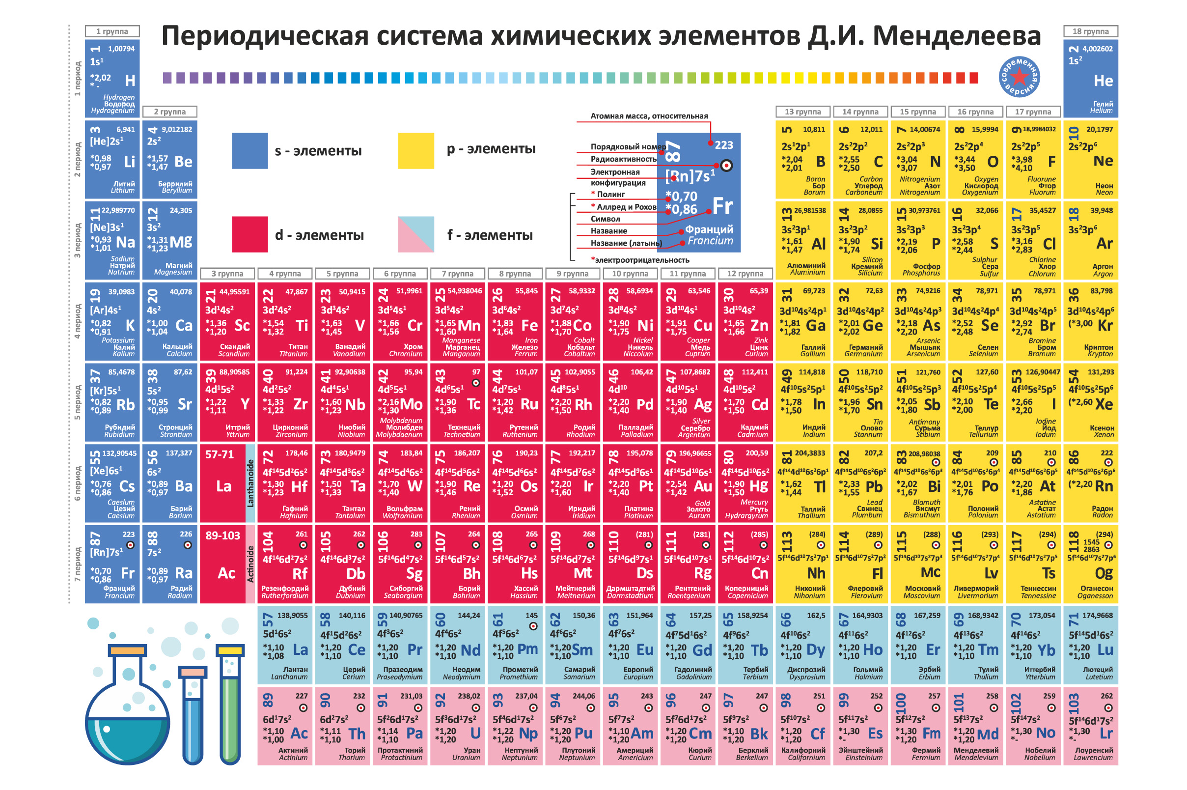Download Free Periodic Table Of Chemical Elements Rus Graphic By Zoyali for Cricut Explore, Silhouette and other cutting machines.
