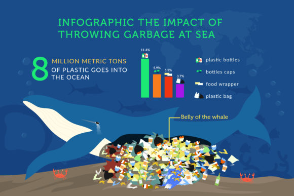 Download Free Infographic Ocean Pollution Graphic By Griyolabs Creative Fabrica for Cricut Explore, Silhouette and other cutting machines.